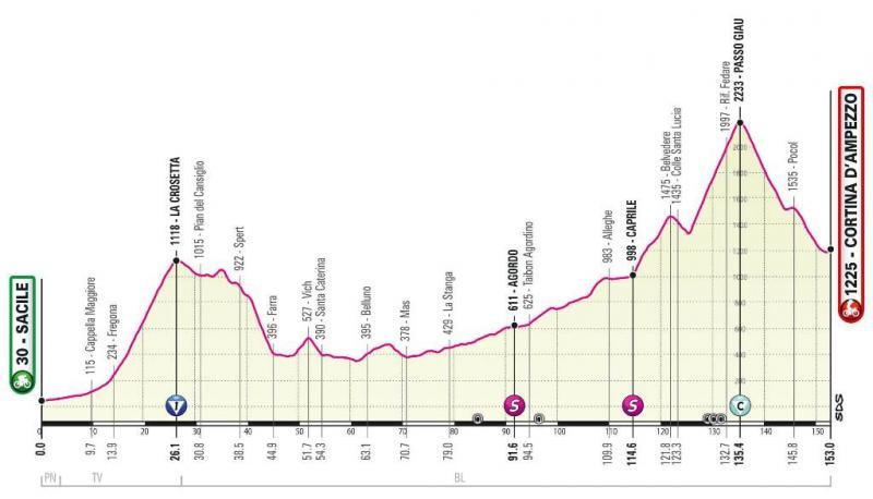 Etape reine Giro new profile 24-05-21.jpg